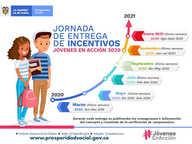 Entrega de Incentivos Jóvenes en Acción